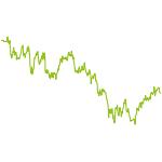 wikifolio-Chart: BFS Tübingen Till