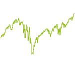 wikifolio-Chart: Long-Term ETF-Werte