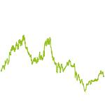 wikifolio-Chart: Scale + Neuer Markt