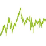 wikifolio-Chart: Long Term Best German Bluechips