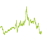 wikifolio-Chart: High-Tech