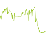 wikifolio-Chart: USA New Darvas Breackout