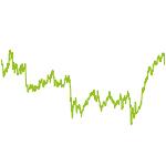 """wikifolio-Chart: NRI """"ruhig schlafen"""""""