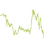 wikifolio-Chart: Geheimtipp-Trading