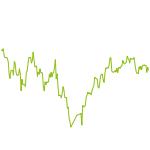 wikifolio-Chart: SLT - Swing Low Trading