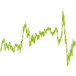 wikifolio-Chart: AGInvest