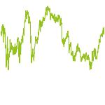 wikifolio-Chart: Blue Invest