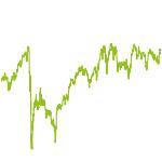 wikifolio-Chart: Investors Challenge