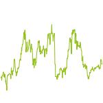 wikifolio-Chart: Nasdaq-Werte select