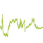 wikifolio-Chart: First Selektion