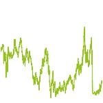 wikifolio-Chart: LIFL No Limits Premium