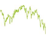 wikifolio-Chart: Dividende aggressiv