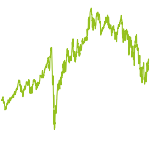wikifolio-Chart: Value & Growth Globalinvestors