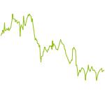 wikifolio-Chart: PolyMorph