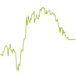 wikifolio-Chart: Westend-Balanced