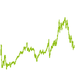 wikifolio-Chart: Basisinvestment - all in one