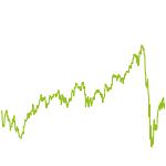 wikifolio-Chart: Das Kraut und Rüben Aktiendepot