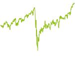 wikifolio-Chart: DowJones200-TageLinieStrategie