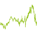 wikifolio-Chart: aribotutobene