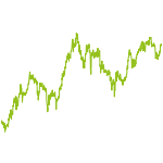 wikifolio-Chart: Small Caps (Der Aktionär 48-13)