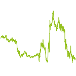 wikifolio-Chart: thetorch69