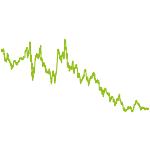 wikifolio-Chart: Aurora