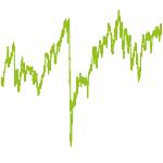 wikifolio-Chart: Dividende oder Momentum