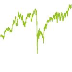 wikifolio-Chart: ZinsErsatzStrategie