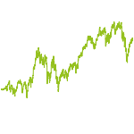 wikifolio-Chart: JungeBanker
