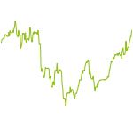 wikifolio-Chart: Hypergrowth