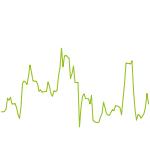 wikifolio-Chart: Hdax Momentum Ranking