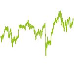 wikifolio-Chart: Economic Super Entity - A