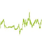 wikifolio-Chart: Nach Neo-Darvas + Pivotal-Points