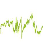 wikifolio-Chart: Herewego