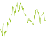 wikifolio-Chart: RS-Strategie Global