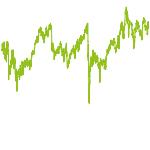 wikifolio-Chart: SATTE DIVIDENDEN
