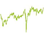 wikifolio-Chart: AEX25-BEL20 Top 9 Momentum