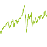 wikifolio-Chart: Leo-Investment Growth