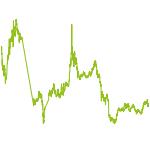 wikifolio-Chart: Unique wiki II