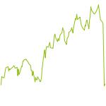 wikifolio-Chart: USA Leverage