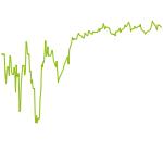 wikifolio-Chart: Patrick Ruehle
