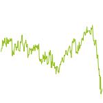 wikifolio-Chart: LeverTrader