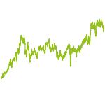 wikifolio-Chart: INEX Pharma_Chemie