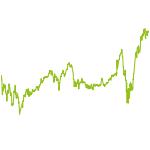 wikifolio-Chart: Test95