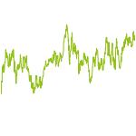 wikifolio-Chart: MONEYCHECK East European Value