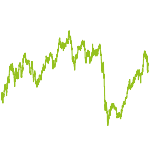 wikifolio-Chart: Treibstoff Hedge