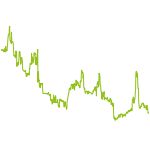 wikifolio-Chart: Trendfollowing USA CANSLIM