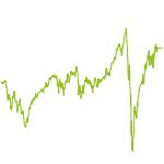 wikifolio-Chart: Malaikas Top Trader