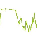 wikifolio-Chart: Beatlo Invest