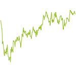 wikifolio-Chart: HINKEL CHANCENORIENTIERTER STAR